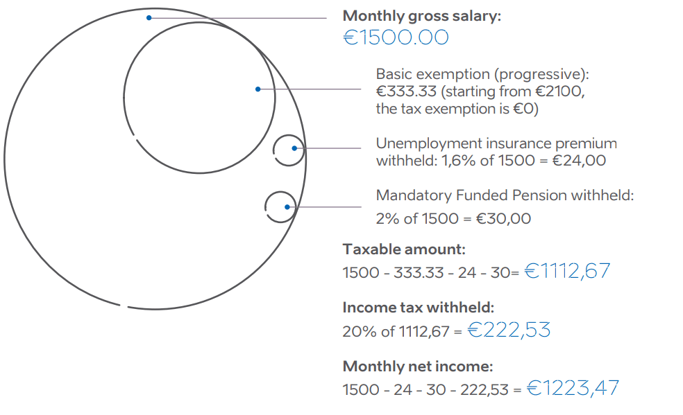 Income tax in Estonia